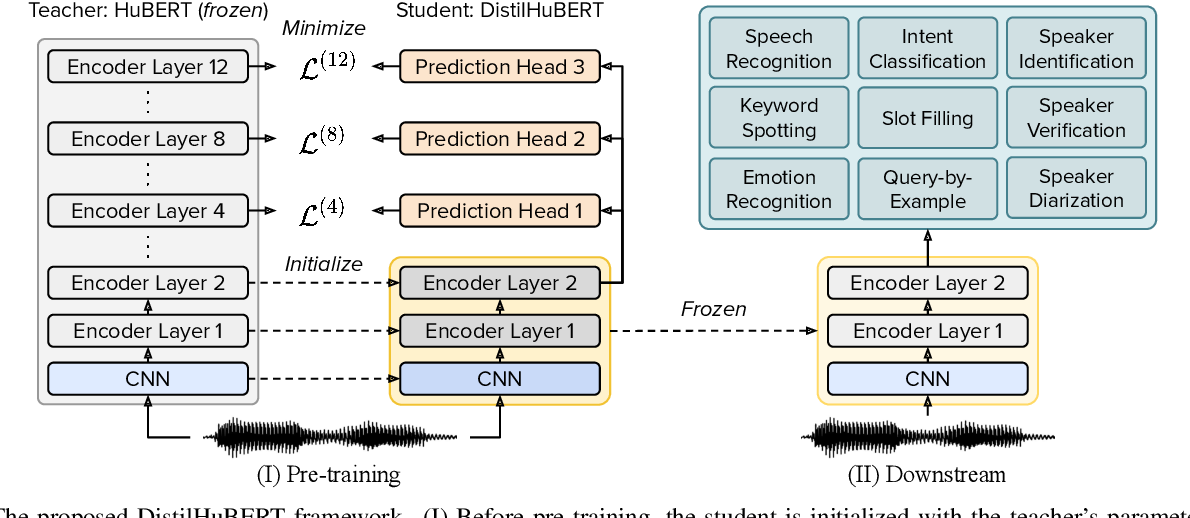 Figure 1 for DistilHuBERT: Speech Representation Learning by Layer-wise Distillation of Hidden-unit BERT
