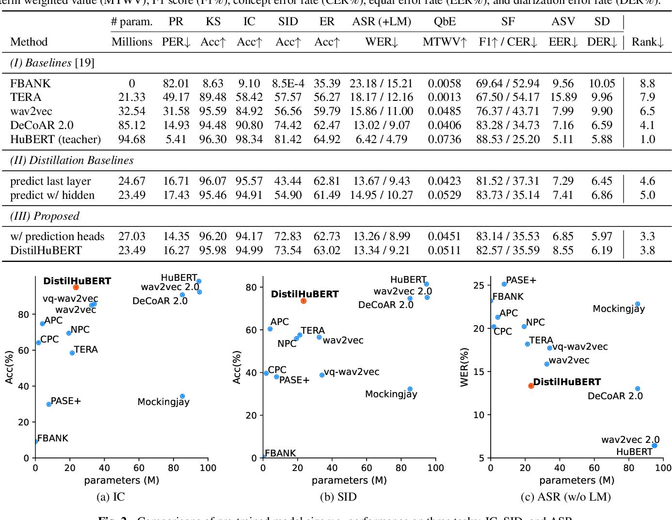 Figure 2 for DistilHuBERT: Speech Representation Learning by Layer-wise Distillation of Hidden-unit BERT