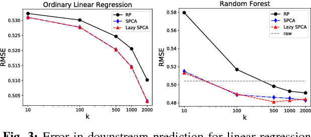 Figure 3 for Lazy stochastic principal component analysis