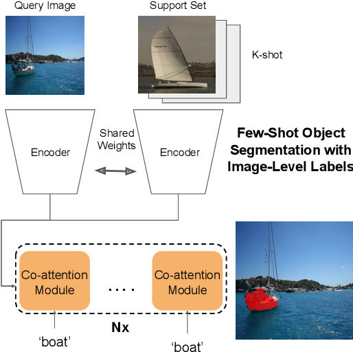 Figure 1 for Weakly Supervised Few-shot Object Segmentation using Co-Attention with Visual and Semantic Inputs