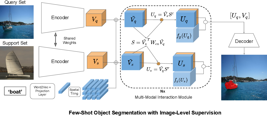 Figure 3 for Weakly Supervised Few-shot Object Segmentation using Co-Attention with Visual and Semantic Inputs