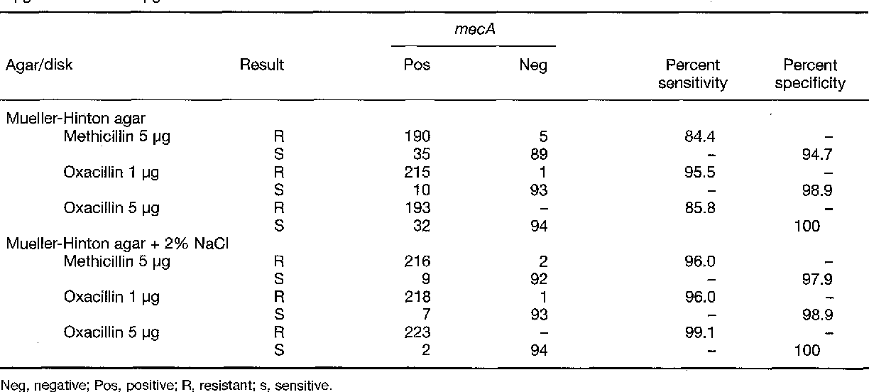 Table 2: Presence of mecA in 319 strains tested on Mueller-Hinton agar with and without 2% NaCI, using 5 IJg methicillin, 1 pg oxacillin and 5 IJg oxacillin disks.