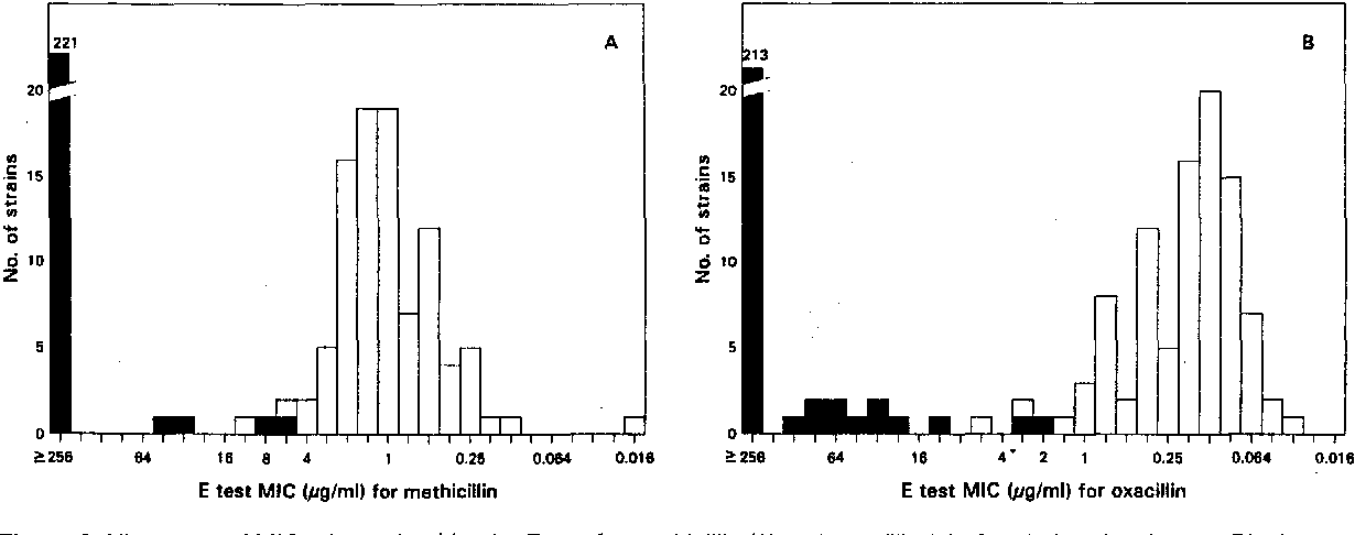 Figure 3: Histogram of MICs determined by the E test for methicillin (A) and oxaciltin (B) after 48 h of incubation. Black bars indicate m e c A - p o s i t i v e strains.