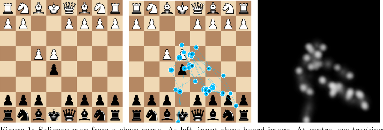 Figure 1 for Deep learning investigation for chess player attention prediction using eye-tracking and game data