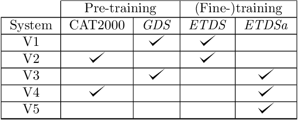 Figure 2 for Deep learning investigation for chess player attention prediction using eye-tracking and game data
