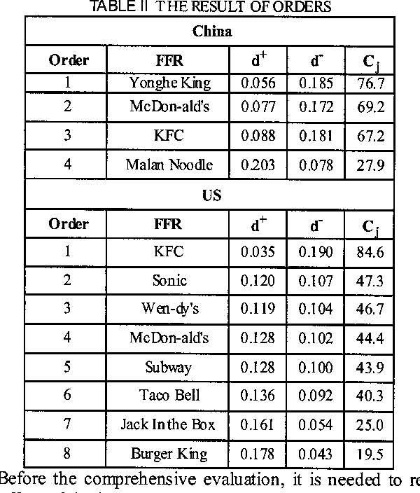 Table II from TOPSIS method for evaluation customer service