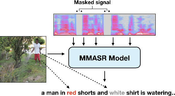 Figure 1 for Analyzing Utility of Visual Context in Multimodal Speech Recognition Under Noisy Conditions