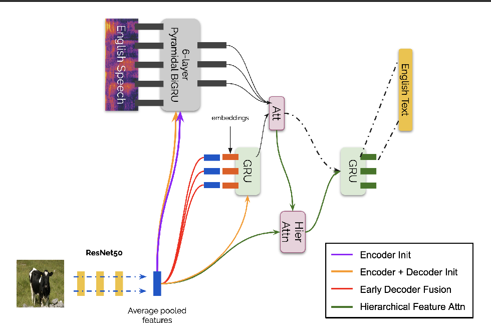 Figure 3 for Analyzing Utility of Visual Context in Multimodal Speech Recognition Under Noisy Conditions