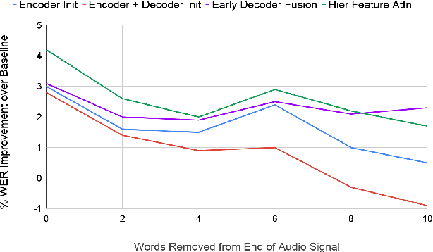 Figure 4 for Analyzing Utility of Visual Context in Multimodal Speech Recognition Under Noisy Conditions