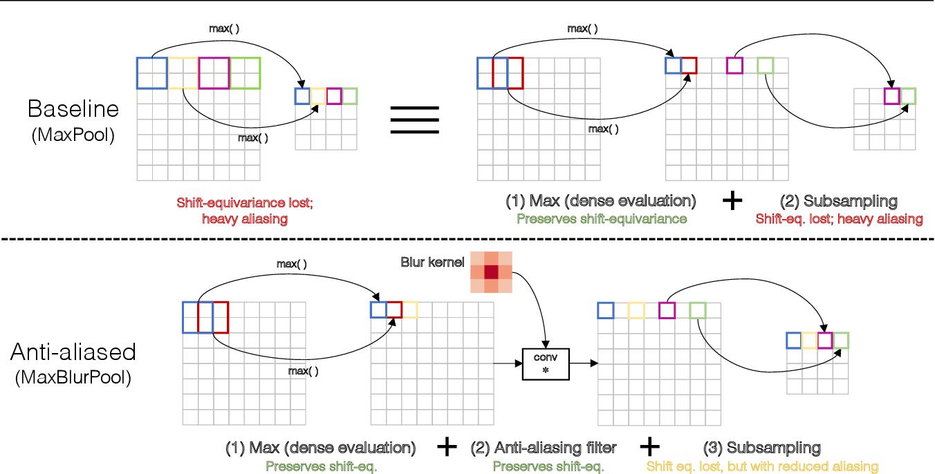 Figure 3 for Making Convolutional Networks Shift-Invariant Again
