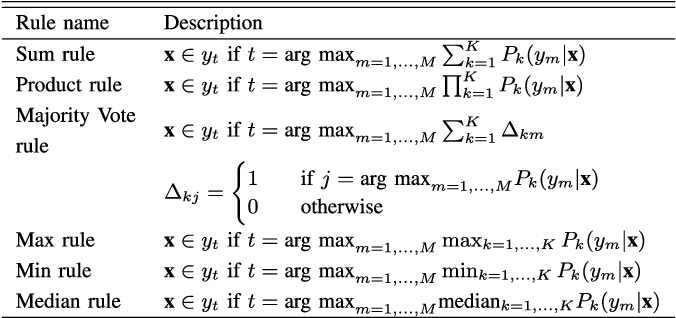 Figure 3 for Aggregation of Classifiers: A Justifiable Information Granularity Approach