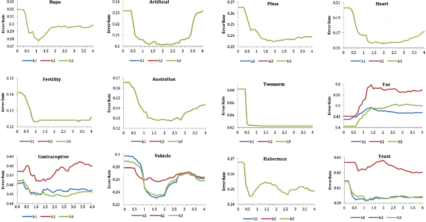 Figure 1 for Aggregation of Classifiers: A Justifiable Information Granularity Approach