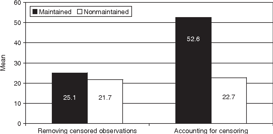 Figure 1.2 Difference in mean in AML study by removing (ignoring) censored observations versus accounting for censoring