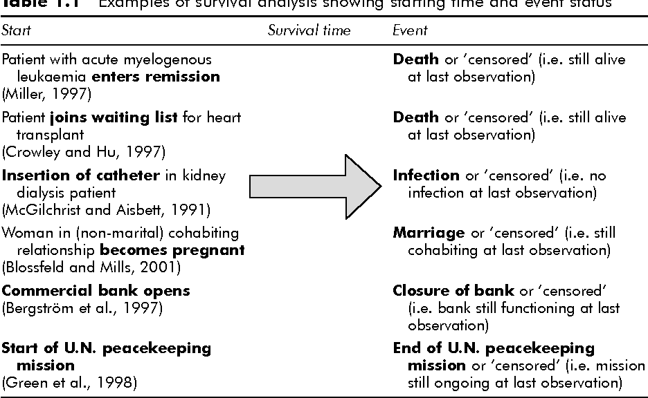 Table 1.1 Examples of survival analysis showing starting time and event status