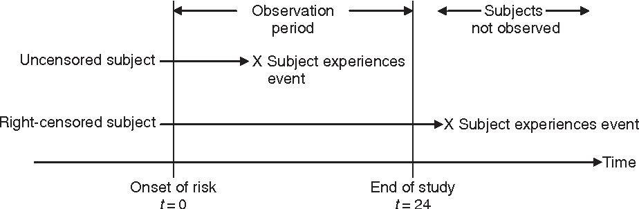Figure 1.1 Uncensored versus right-censored subjects