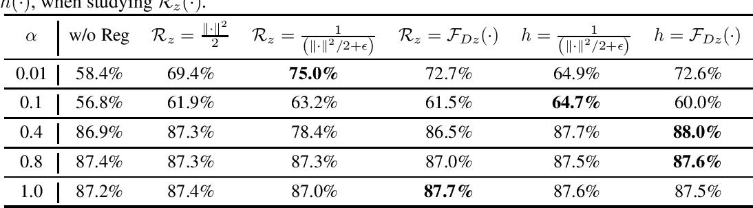 Figure 3 for Optimization Induced Equilibrium Networks
