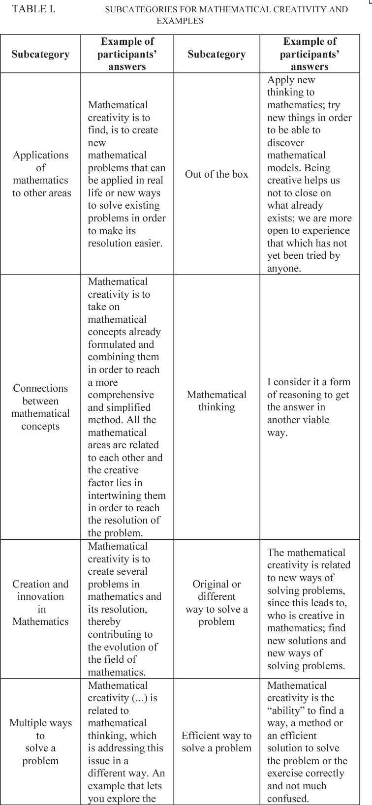 Table I from Mathematical creativity\'s understanding in engineering ...