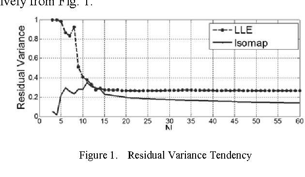 Figure 1 for Adaptive Neighboring Selection Algorithm Based on Curvature Prediction in Manifold Learning