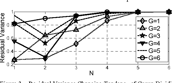 Figure 3 for Adaptive Neighboring Selection Algorithm Based on Curvature Prediction in Manifold Learning