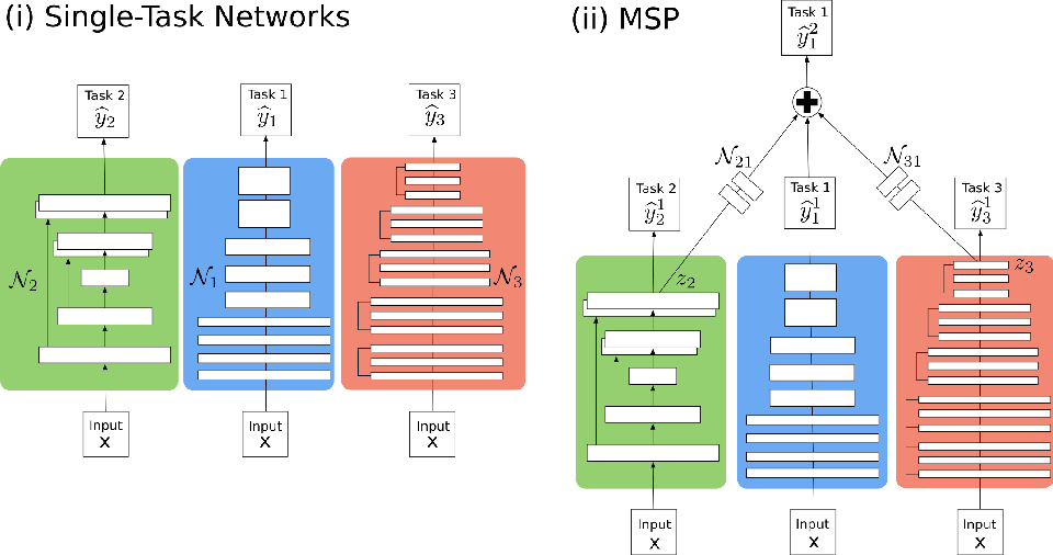 Figure 1 for Multi-Stage Prediction Networks for Data Harmonization