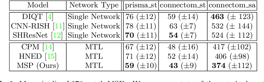 Figure 2 for Multi-Stage Prediction Networks for Data Harmonization