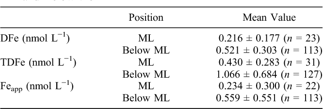 Table 3. Mean Concentrations of DFe, TDFe, and Feapp in the ML and Below the ML