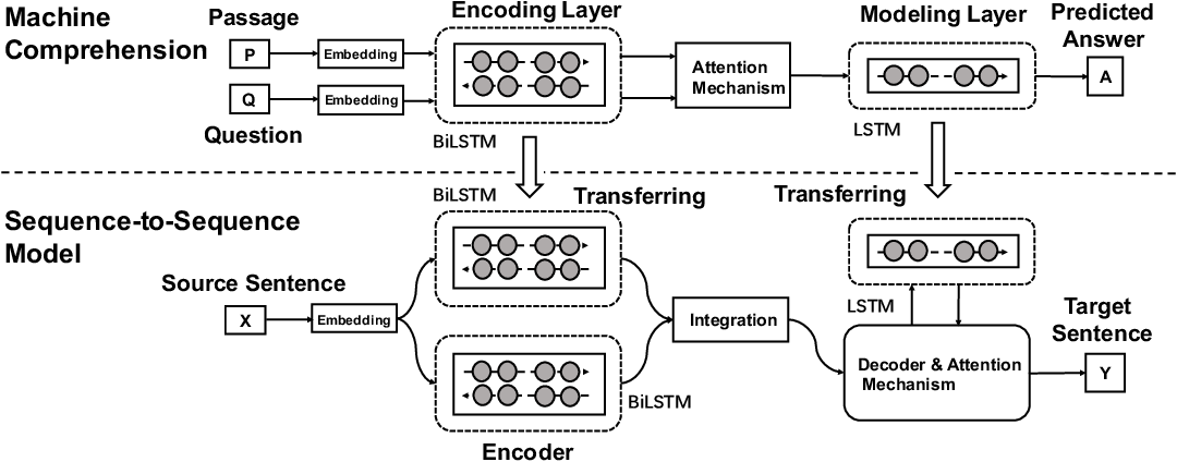 Figure 1 for MacNet: Transferring Knowledge from Machine Comprehension to Sequence-to-Sequence Models
