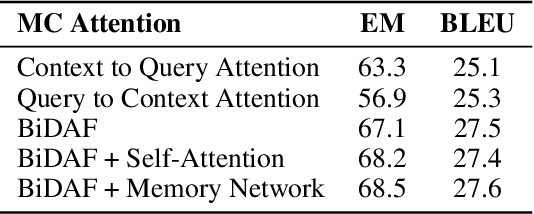 Figure 4 for MacNet: Transferring Knowledge from Machine Comprehension to Sequence-to-Sequence Models