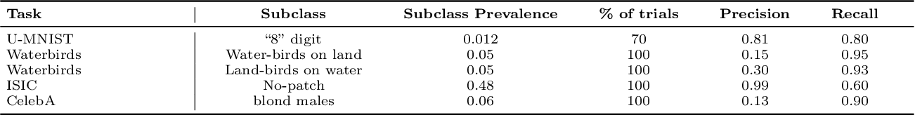 Figure 4 for No Subclass Left Behind: Fine-Grained Robustness in Coarse-Grained Classification Problems