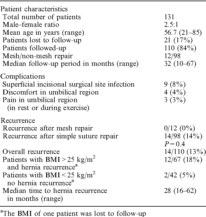 Long-term follow-up after umbilical hernia repair: are there risk ...