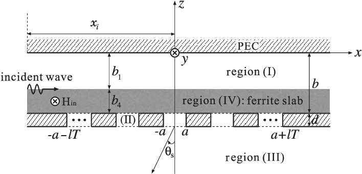 slot array antenna using a rectangular waveguide partially filled rh semanticscholar org Rectangular Wave Rectangular Waveguide Input Output