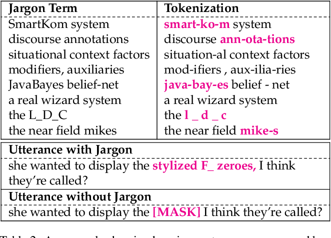 Figure 2 for How Domain Terminology Affects Meeting Summarization Performance