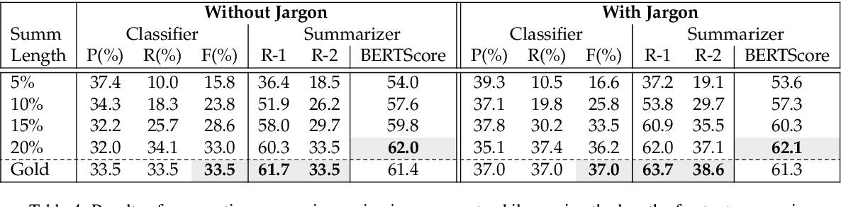 Figure 4 for How Domain Terminology Affects Meeting Summarization Performance