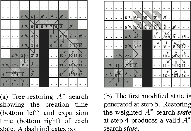 Figure 1 from Anytime Tree-Restoring Weighted A* Graph Search