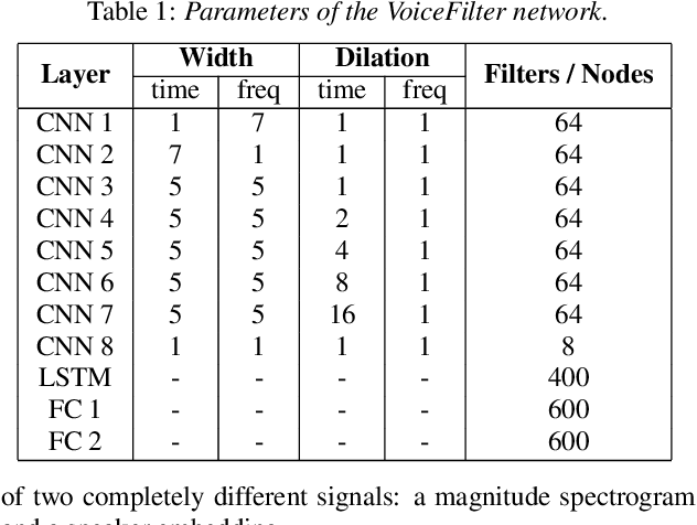 Figure 1 for VoiceFilter: Targeted Voice Separation by Speaker-Conditioned Spectrogram Masking