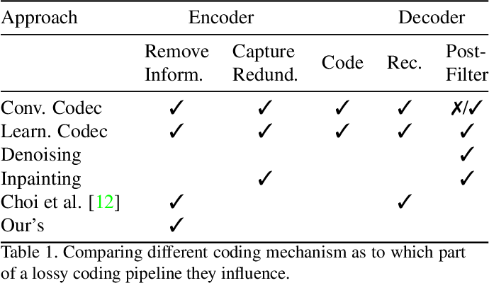 Figure 1 for How to Exploit the Transferability of Learned Image Compression to Conventional Codecs