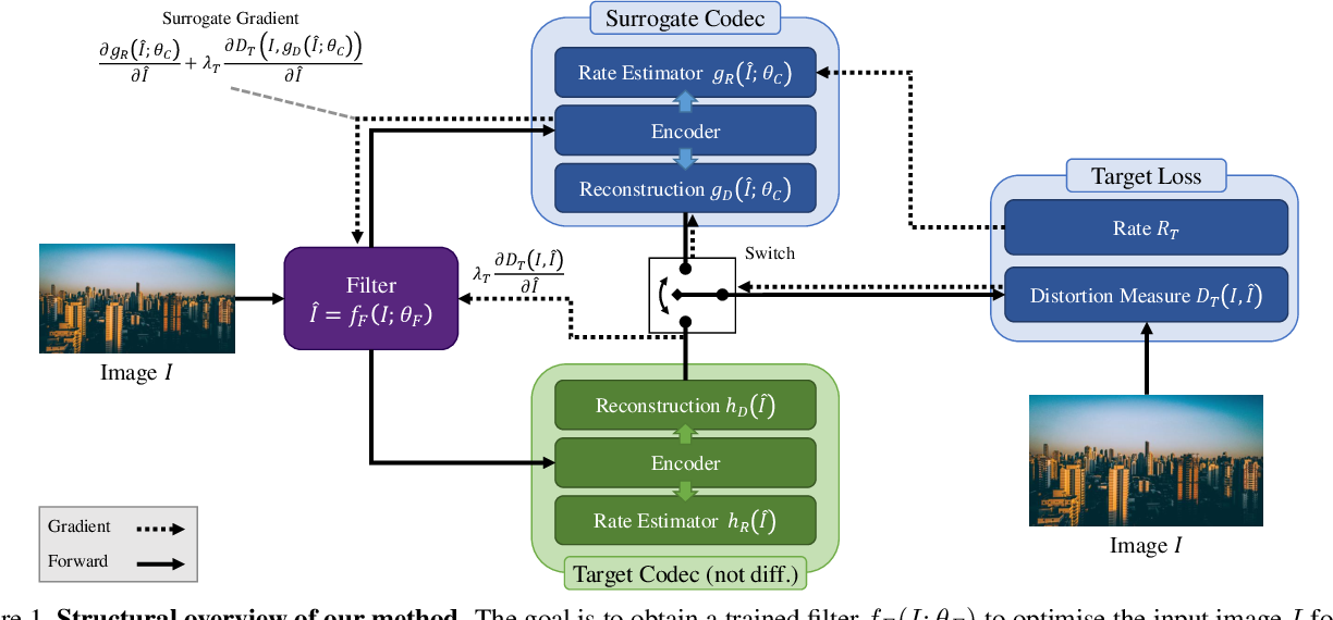 Figure 2 for How to Exploit the Transferability of Learned Image Compression to Conventional Codecs