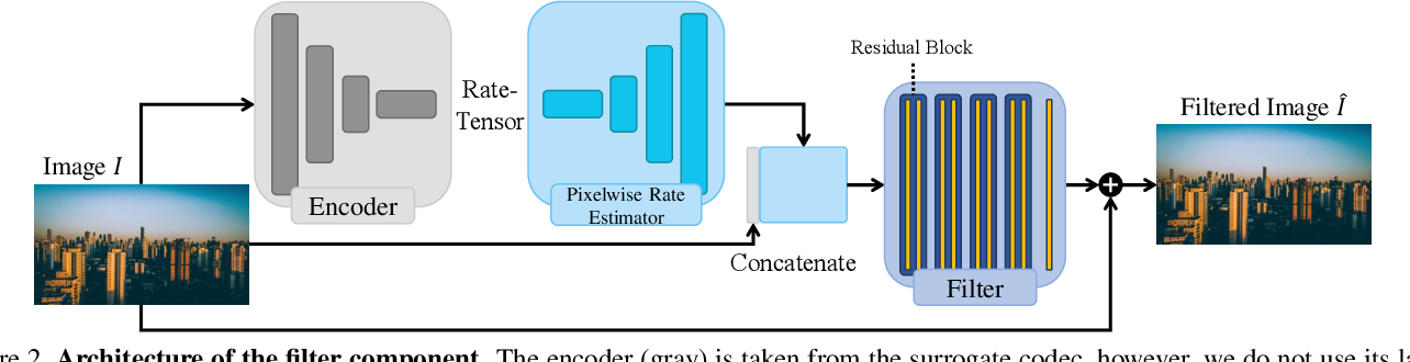 Figure 3 for How to Exploit the Transferability of Learned Image Compression to Conventional Codecs