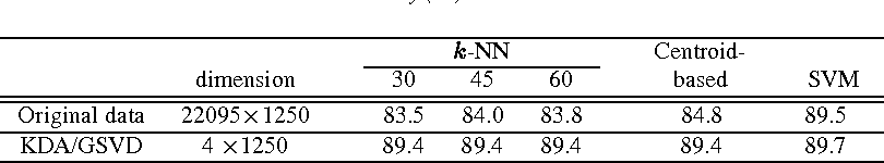 TABLE 5.3 Prediction accuracy ( ) on MEDLINE data.