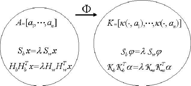 FIG. 3.1. The problem formulations of LDA in the original data space and the feature space defined by a nonlinear mapping through a kernel function, . In the kernel matrix , denotes a column vector .