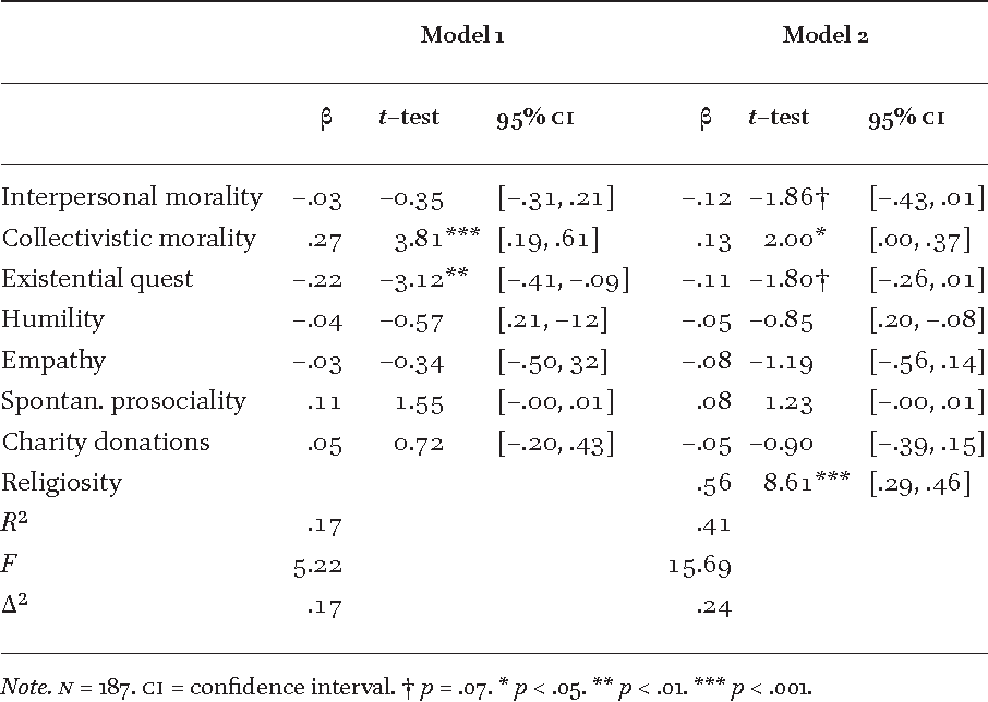 TABLE 5 Hierarchical multiple regression of global moral opposition on the  hypothesized predictors