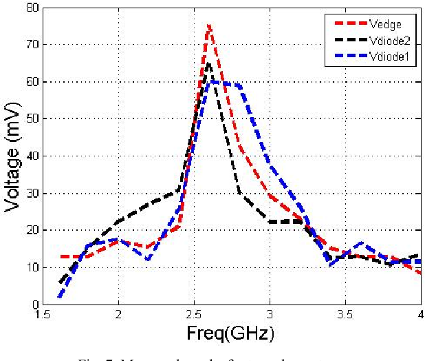 Harvesting RF energy with rectenna arrays - Semantic Scholar