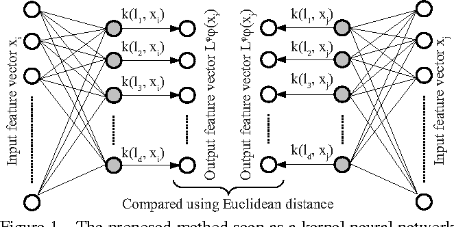 Figure 1 for Scalable Nonlinear Embeddings for Semantic Category-based Image Retrieval