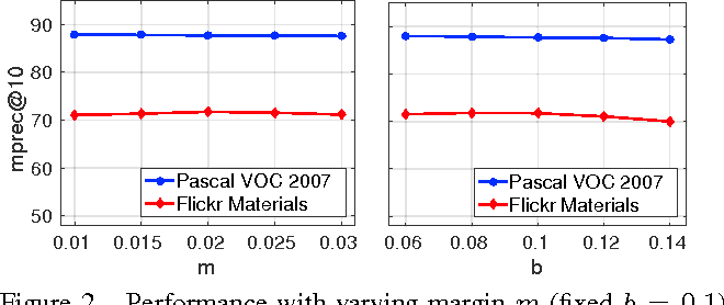 Figure 3 for Scalable Nonlinear Embeddings for Semantic Category-based Image Retrieval