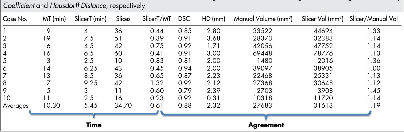 Figure 1 for GBM Volumetry using the 3D Slicer Medical Image Computing Platform