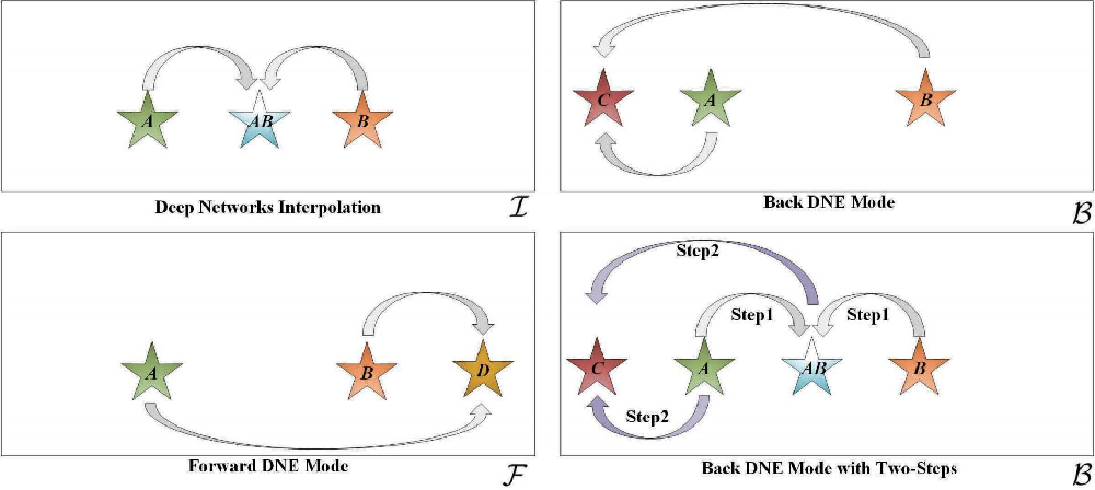 Figure 3 for Concurrently Extrapolating and Interpolating Networks for Continuous Model Generation