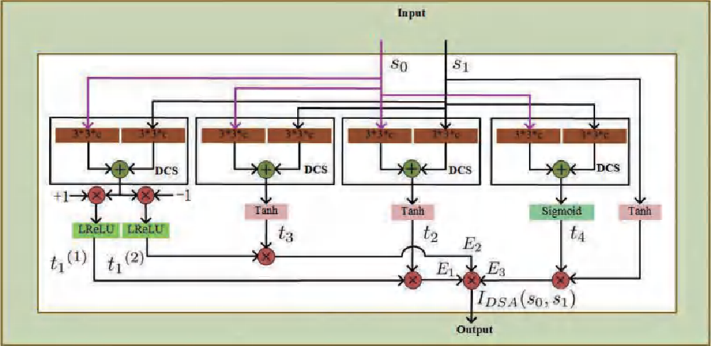 Figure 4 for Concurrently Extrapolating and Interpolating Networks for Continuous Model Generation