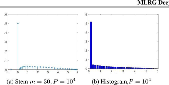 Figure 4 for MLRG Deep Curvature