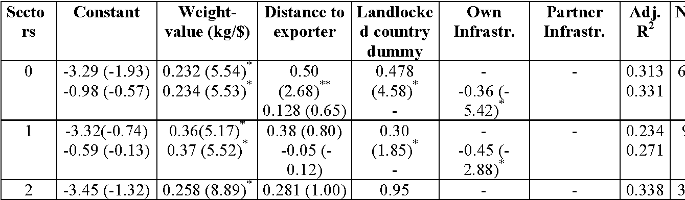 Table 7 2 from 2 Transport Costs and Trade   Empirical Evidence for
