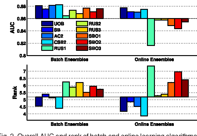 Figure 4 for Online Ensemble Learning for Imbalanced Data Streams